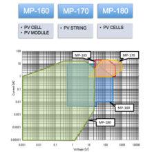 Typy indikátorů křivky proud-napětí