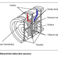 Diferenční tlakový senzor