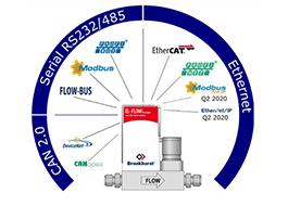 Prietokomery s komunikačným rozhraním EtherNet/IP a Modbus TCP/IP
